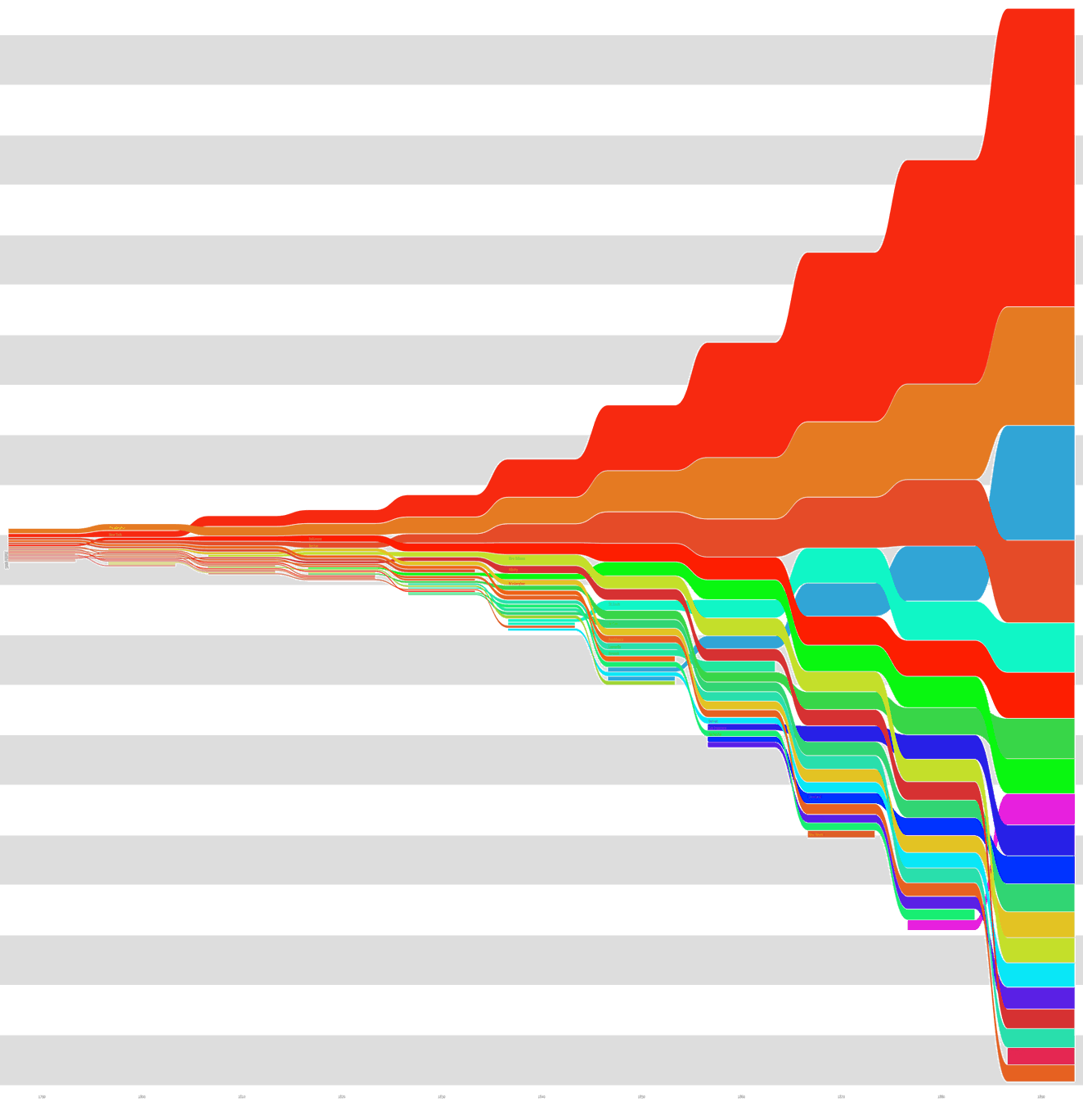 Wormtrails graph of Peakbagger.com's US metro populations, 1790–1890
