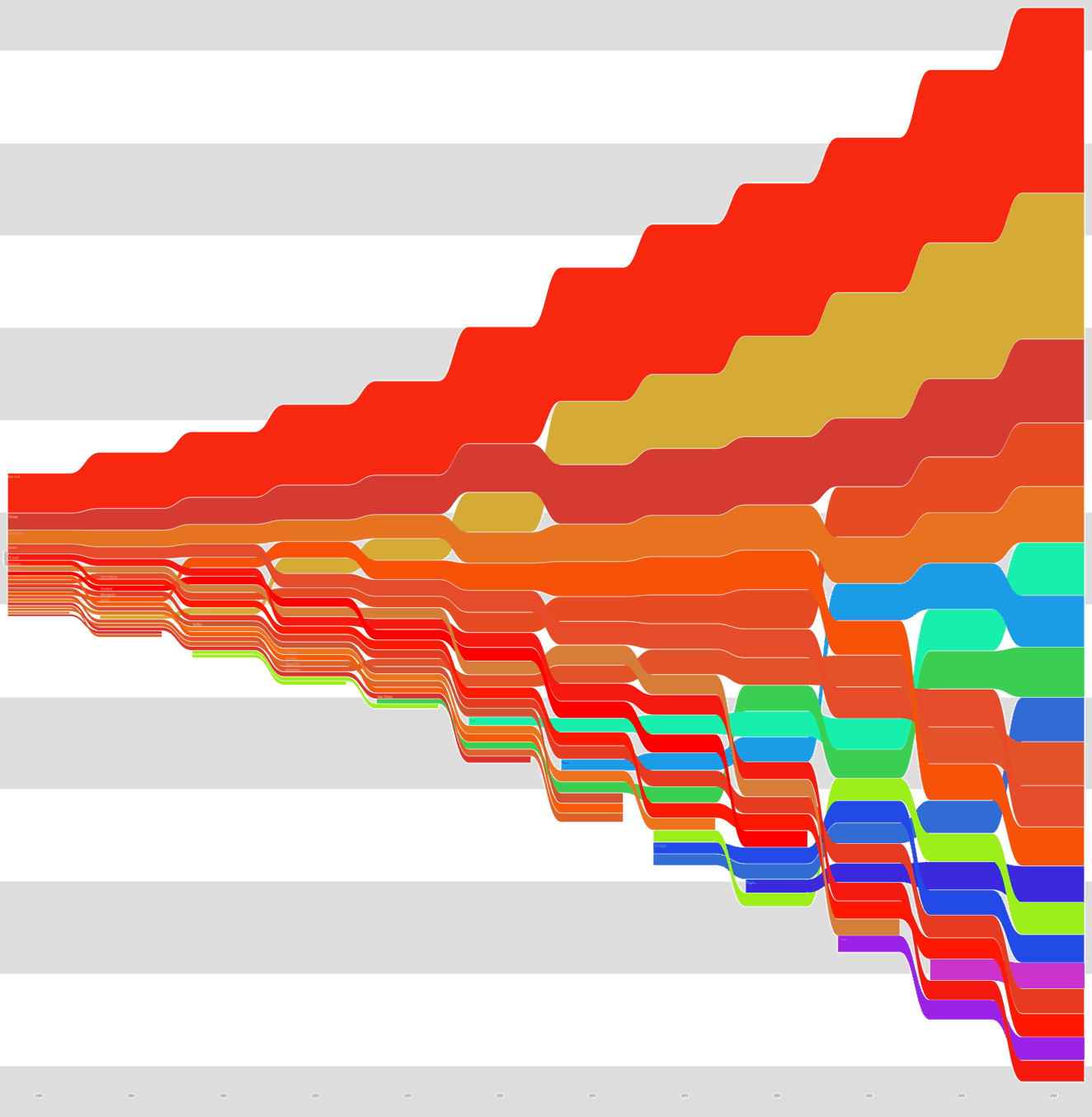Wormtrails graph of Peakbagger.com's US metro populations, 1900–2010