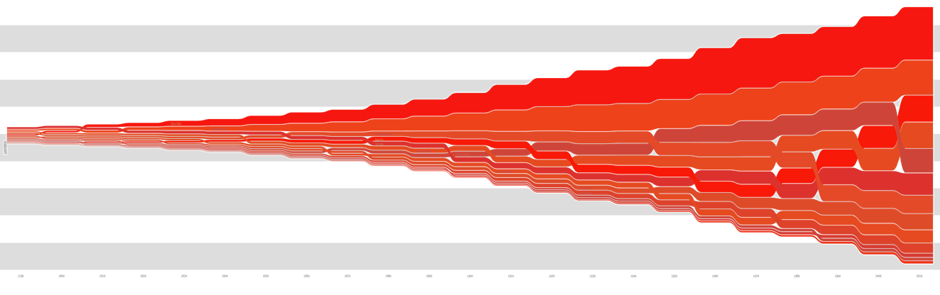 Wormtrails graph of the population of the original 13 US states over time