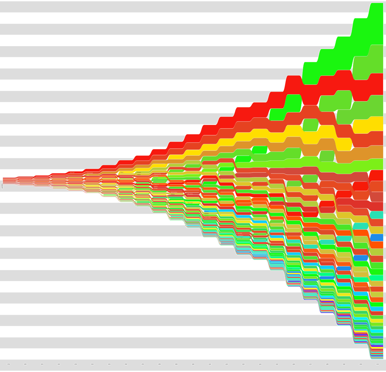 Wormtrails graph of the population of all 50 US states over time