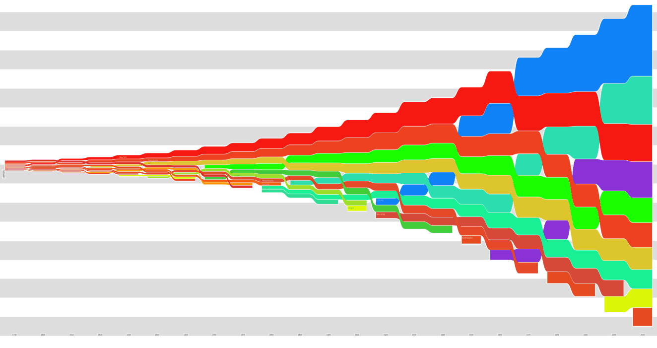 Wormtrails graph of the population of the top 10 US states over time